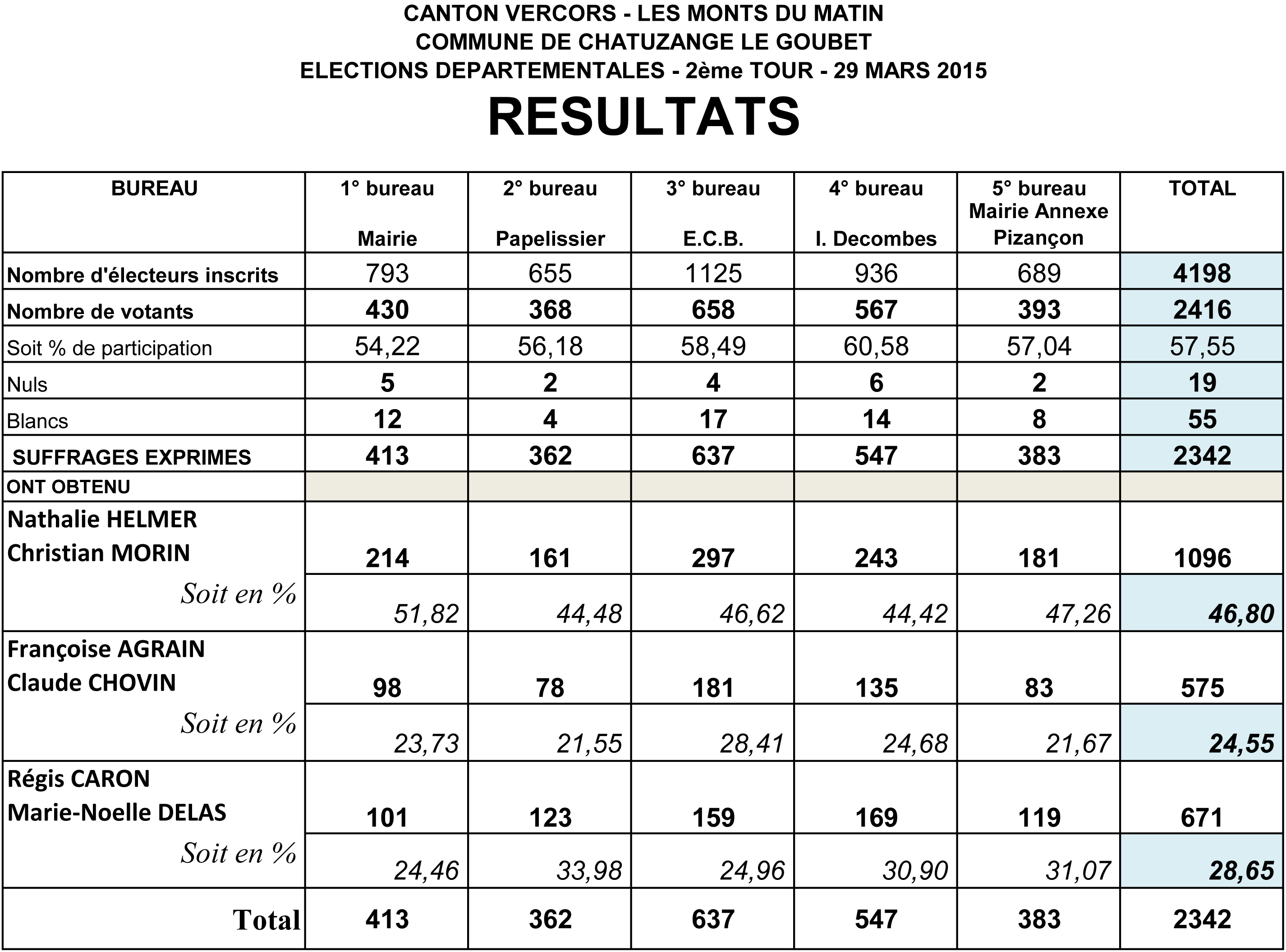 RESULTATS ELECTIONS DEPARTEMENTALES 2nd TOUR